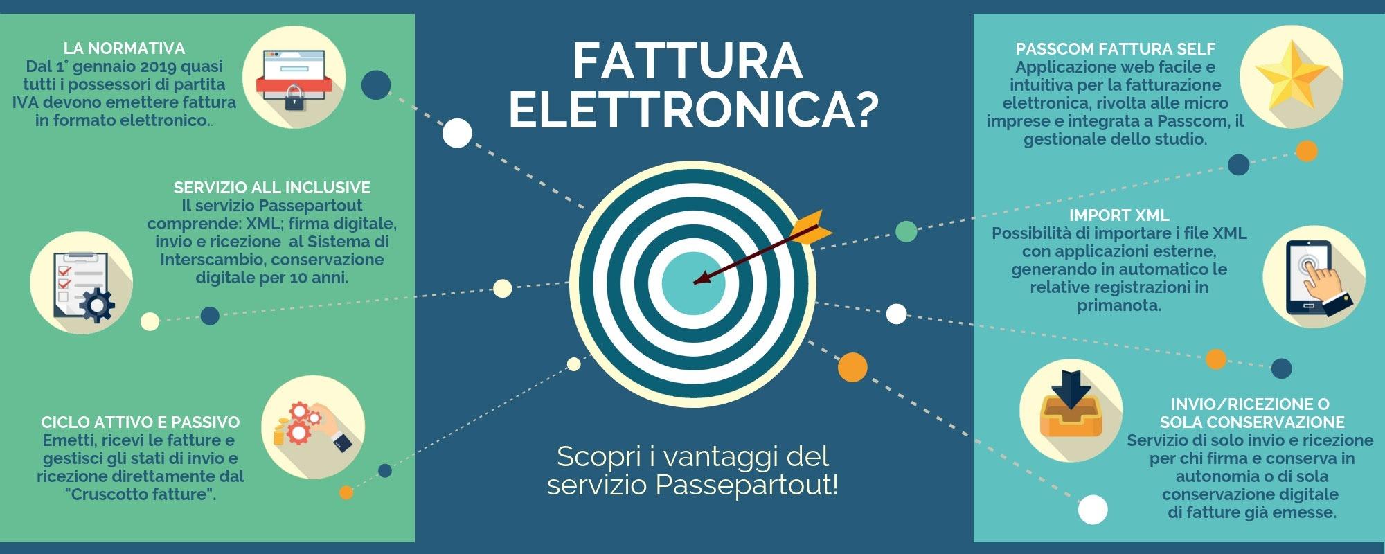Fp Software Patamia - Fattura Elettronica Passepartout